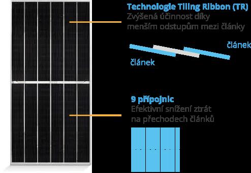 Jinko Solar panely