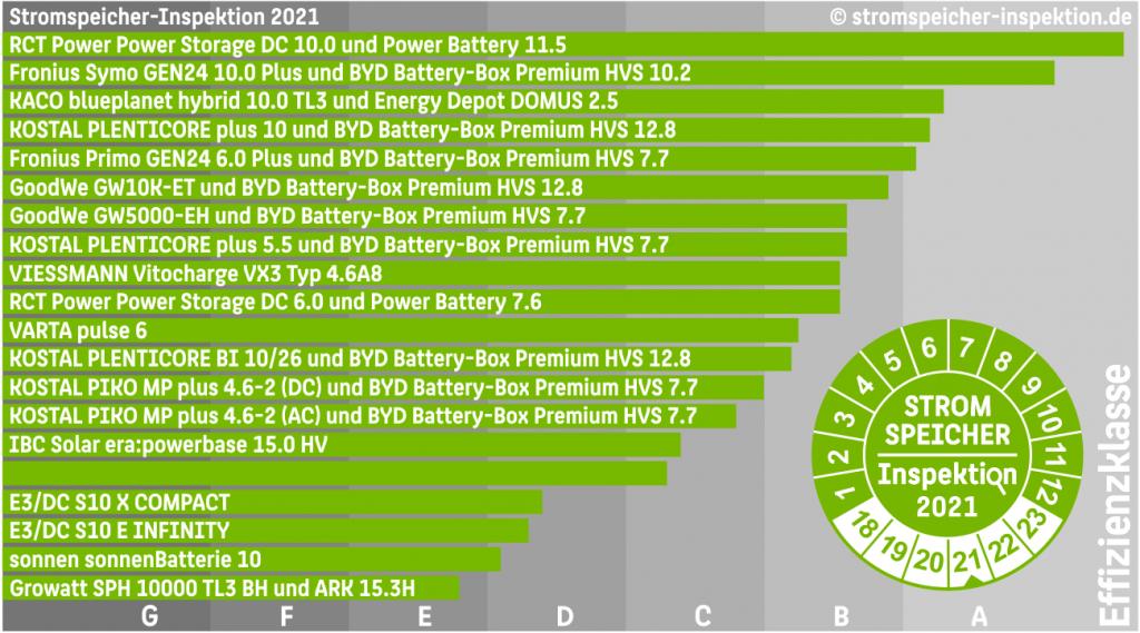 bateriové systémy